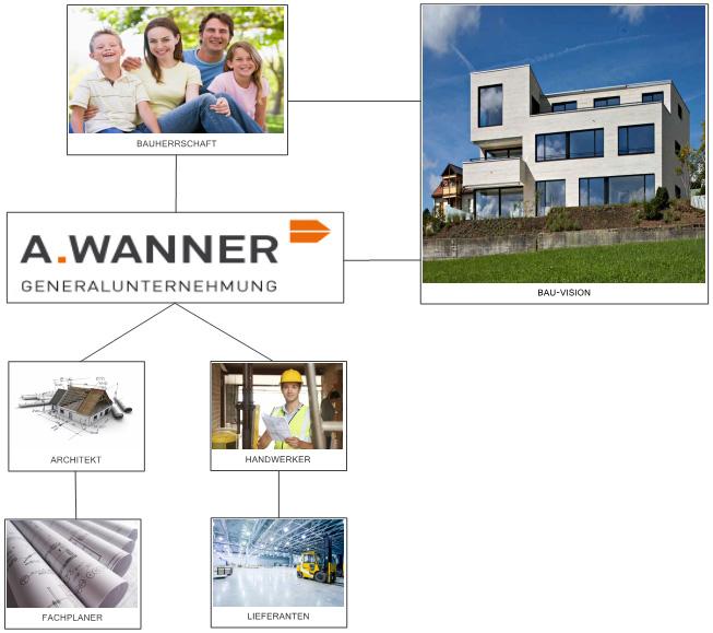 General Unternehmung A Wanner AG